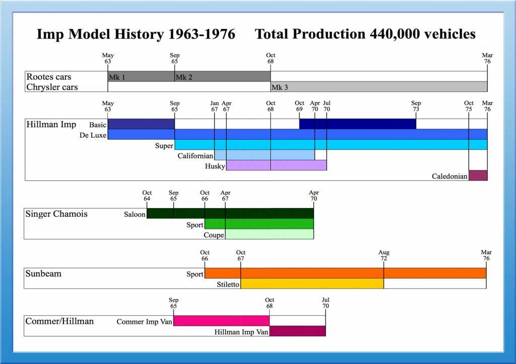 Imp Model Timeline Poster